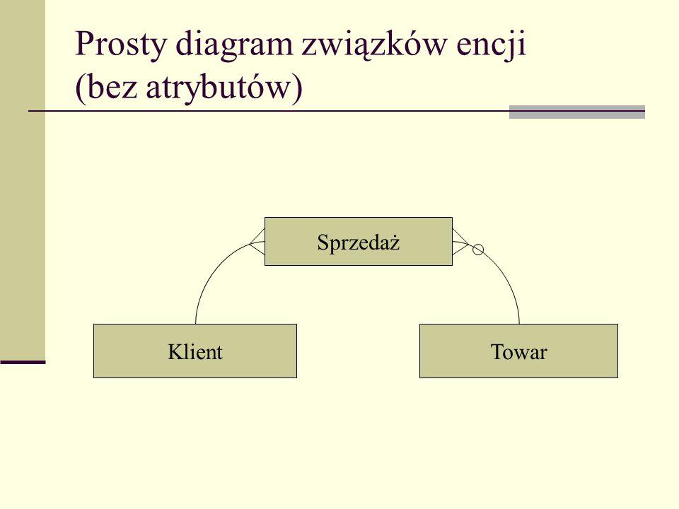 Prosty diagram związków encji (bez atrybutów)