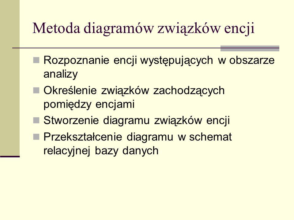 Metoda diagramów związków encji