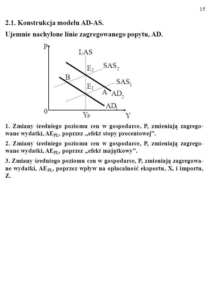 LAS E B SAS A AD Y 2.1. Konstrukcja modelu AD-AS.