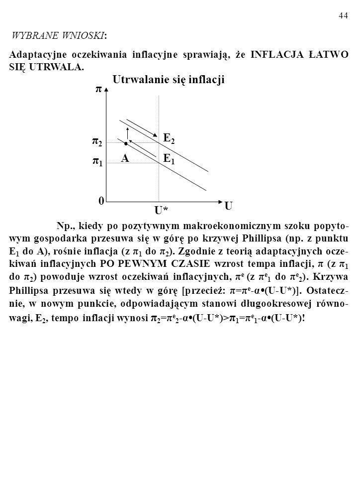 Utrwalanie się inflacji π