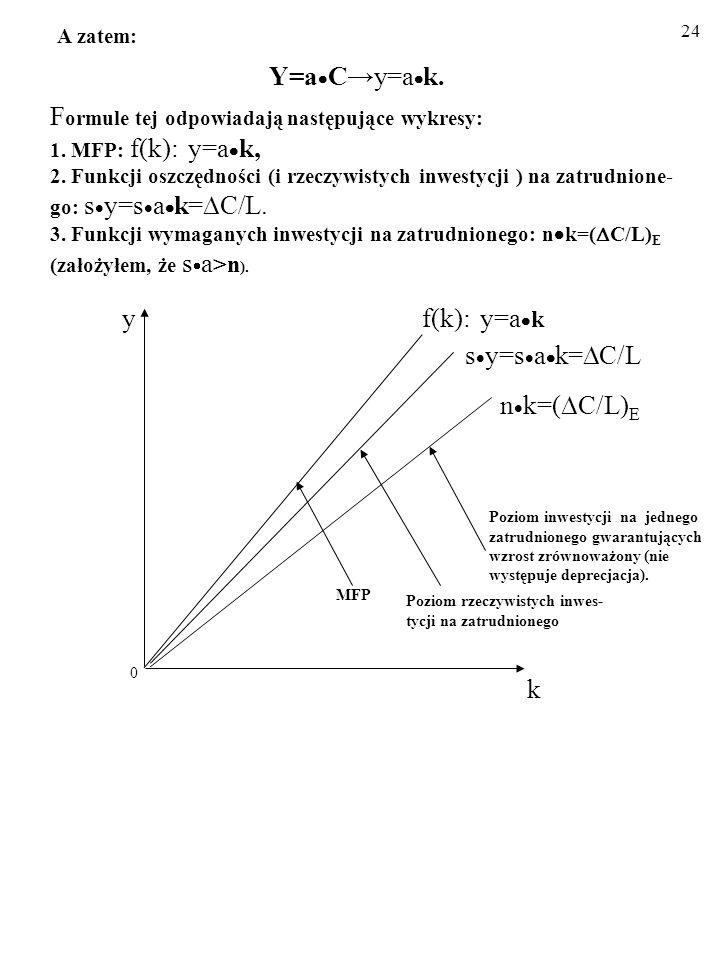 A zatem:. Y=aC→y=ak. Formule tej odpowiadają następujące wykresy: 1