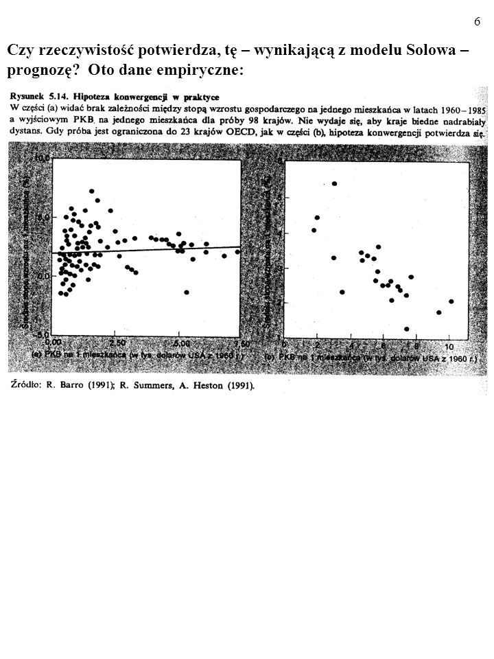 Czy rzeczywistość potwierdza, tę – wynikającą z modelu Solowa – prognozę Oto dane empiryczne: