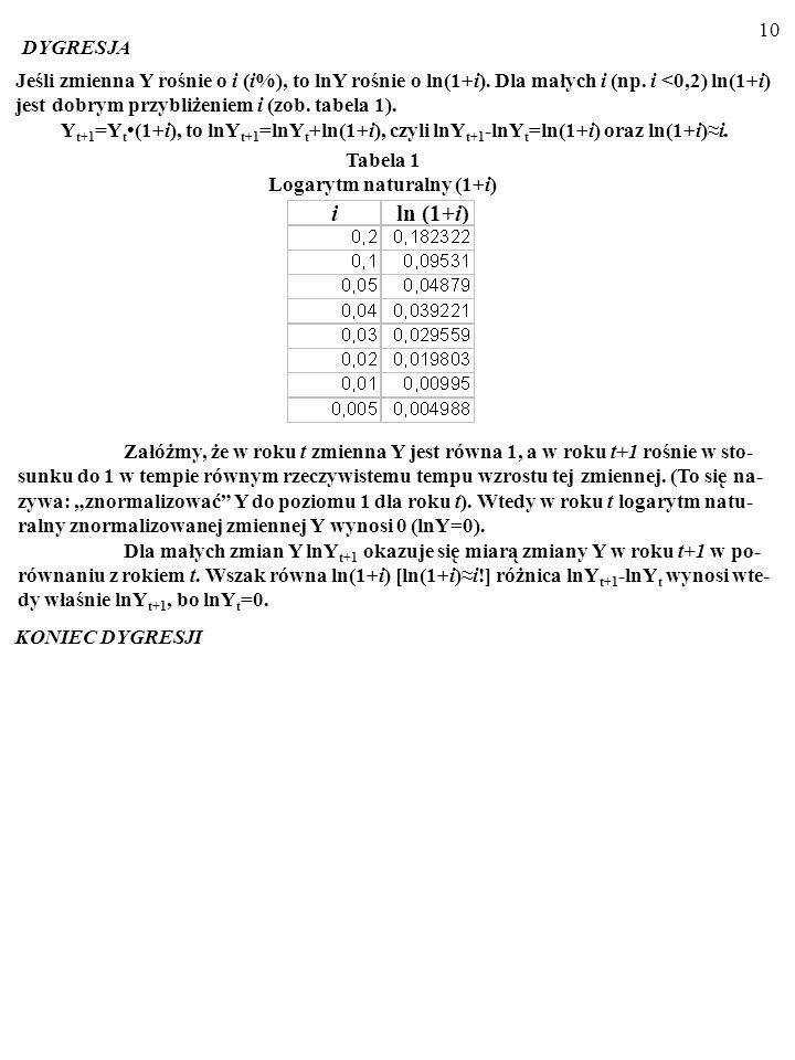 DYGRESJA Jeśli zmienna Y rośnie o i (i%), to lnY rośnie o ln(1+i). Dla małych i (np. i <0,2) ln(1+i) jest dobrym przybliżeniem i (zob. tabela 1).