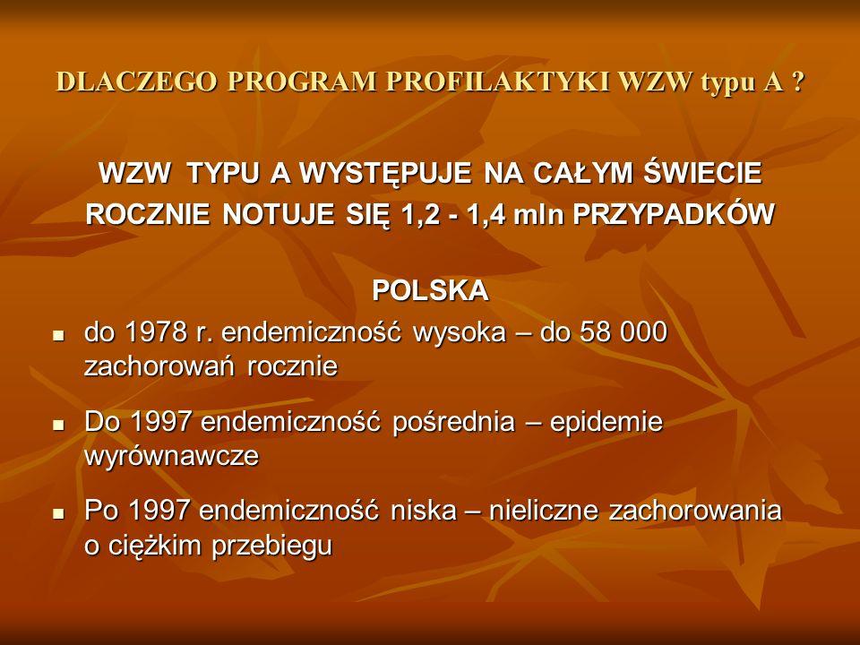DLACZEGO PROGRAM PROFILAKTYKI WZW typu A