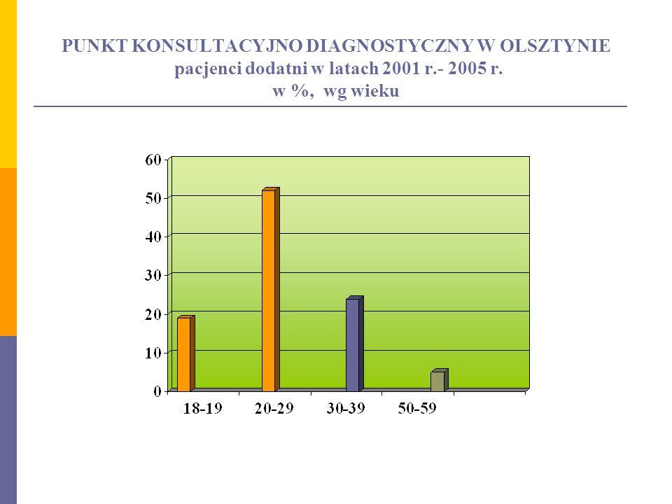 PUNKT KONSULTACYJNO DIAGNOSTYCZNY W OLSZTYNIE pacjenci dodatni w latach 2001 r.- 2005 r.
