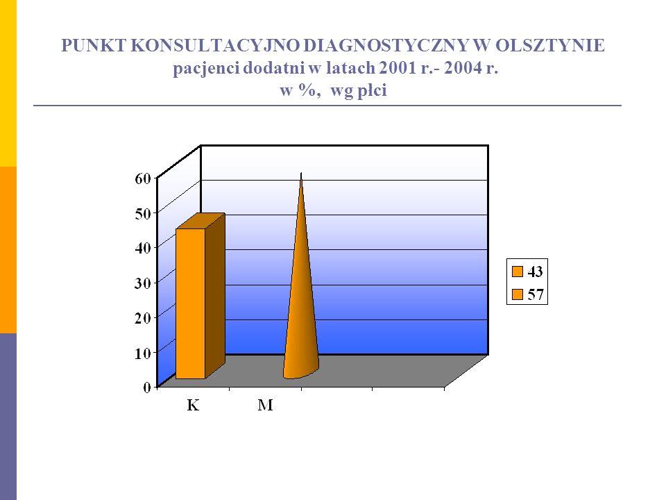 PUNKT KONSULTACYJNO DIAGNOSTYCZNY W OLSZTYNIE pacjenci dodatni w latach 2001 r.- 2004 r.