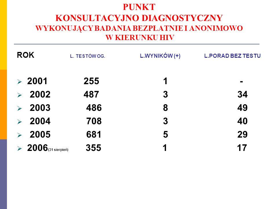 PUNKT KONSULTACYJNO DIAGNOSTYCZNY WYKONUJĄCY BADANIA BEZPŁATNIE I ANONIMOWO W KIERUNKU HIV