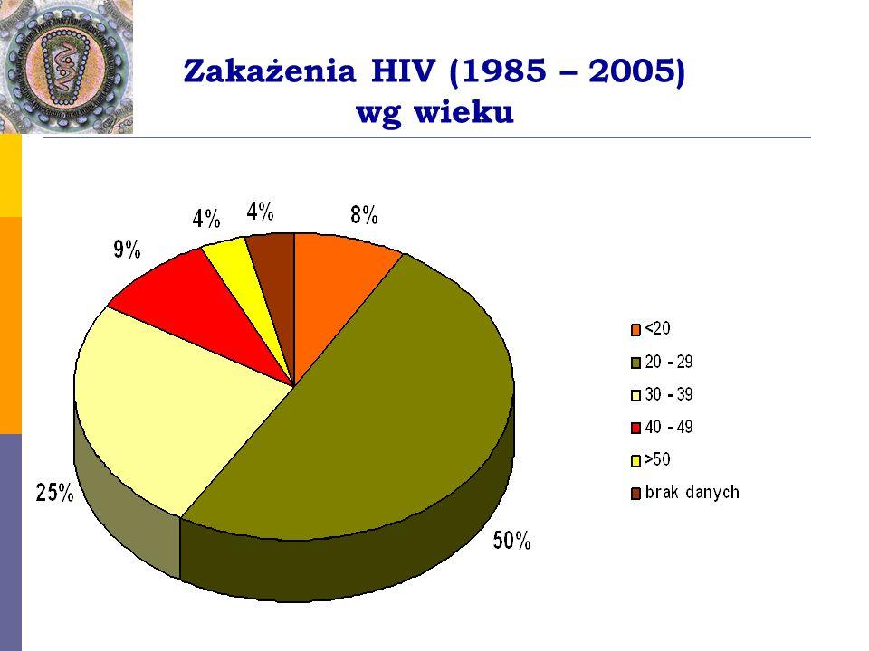 Zakażenia HIV (1985 – 2005) wg wieku