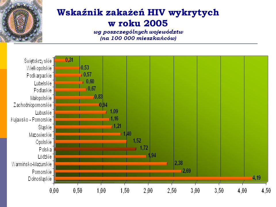 Wskaźnik zakażeń HIV wykrytych w roku 2005 wg poszczególnych województw (na 100 000 mieszkańców)