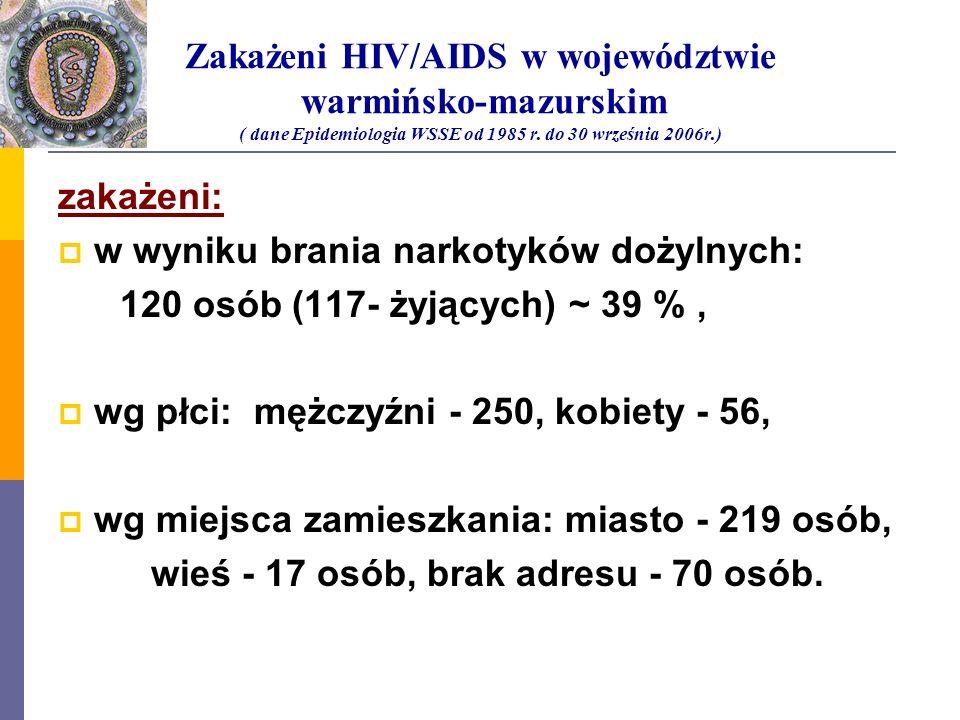 Zakażeni HIV/AIDS w województwie warmińsko-mazurskim ( dane Epidemiologia WSSE od 1985 r. do 30 września 2006r.)