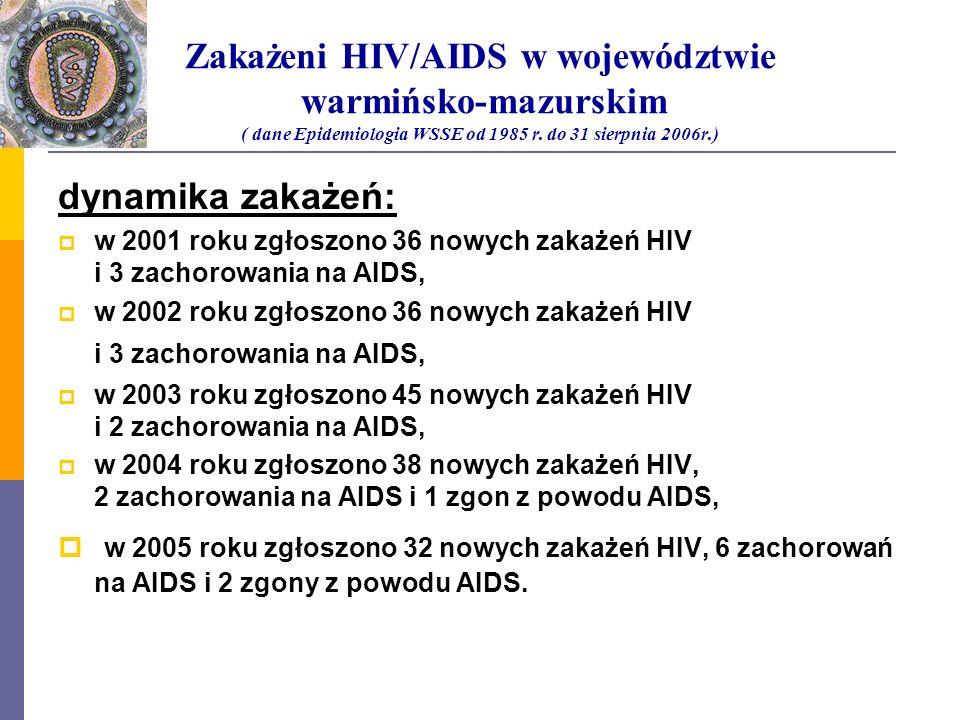 Zakażeni HIV/AIDS w województwie warmińsko-mazurskim ( dane Epidemiologia WSSE od 1985 r. do 31 sierpnia 2006r.)