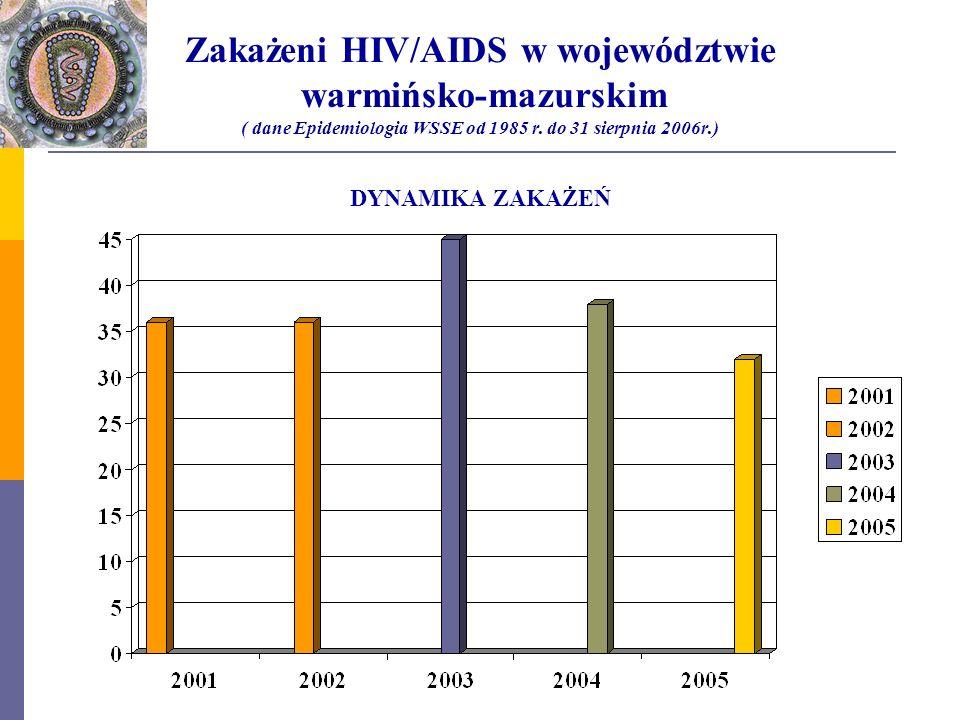 Zakażeni HIV/AIDS w województwie warmińsko-mazurskim ( dane Epidemiologia WSSE od 1985 r.