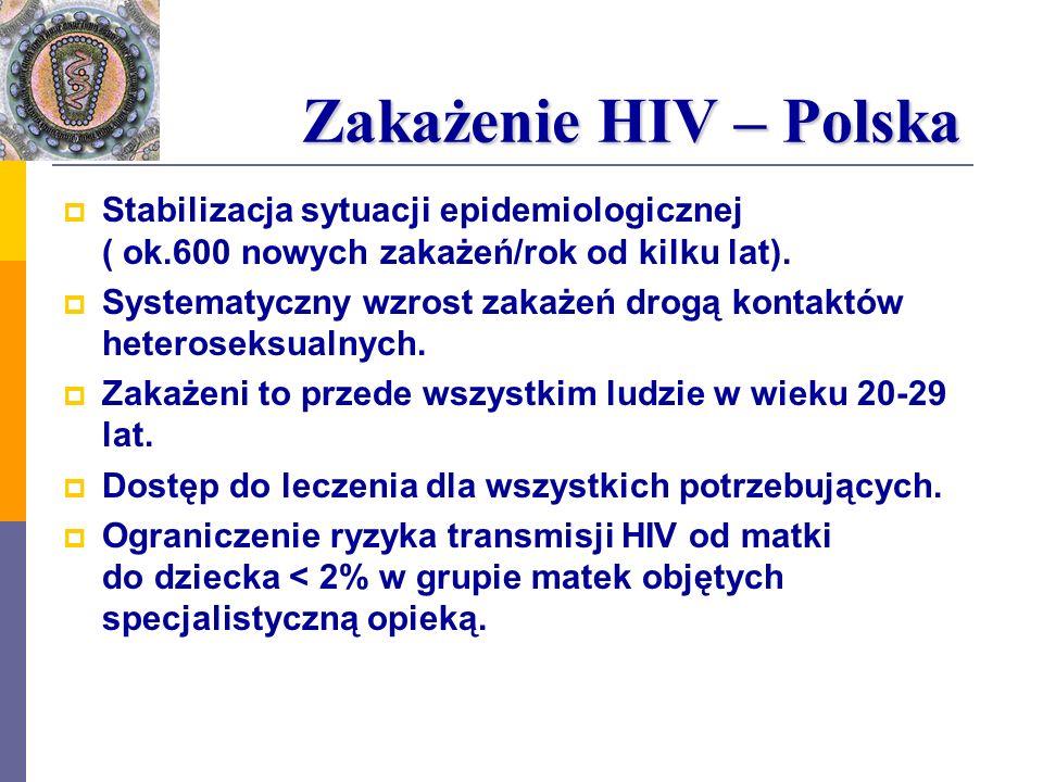 Zakażenie HIV – Polska Stabilizacja sytuacji epidemiologicznej ( ok.600 nowych zakażeń/rok od kilku lat).