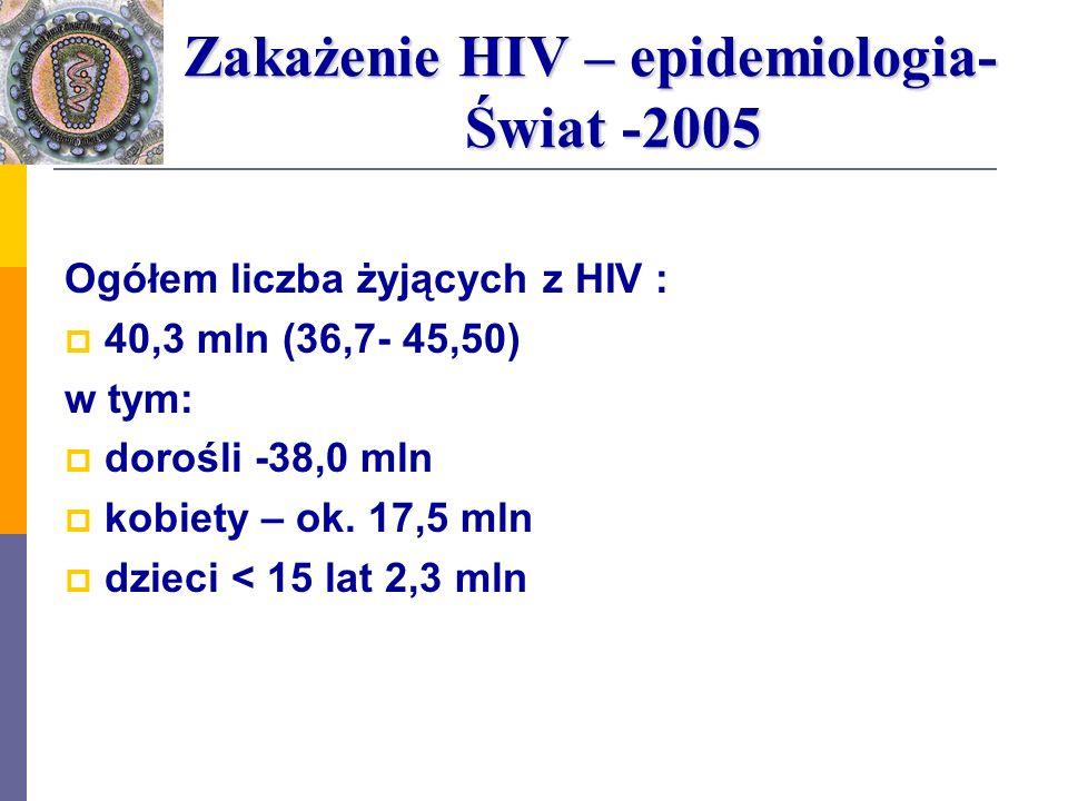 Zakażenie HIV – epidemiologia- Świat -2005