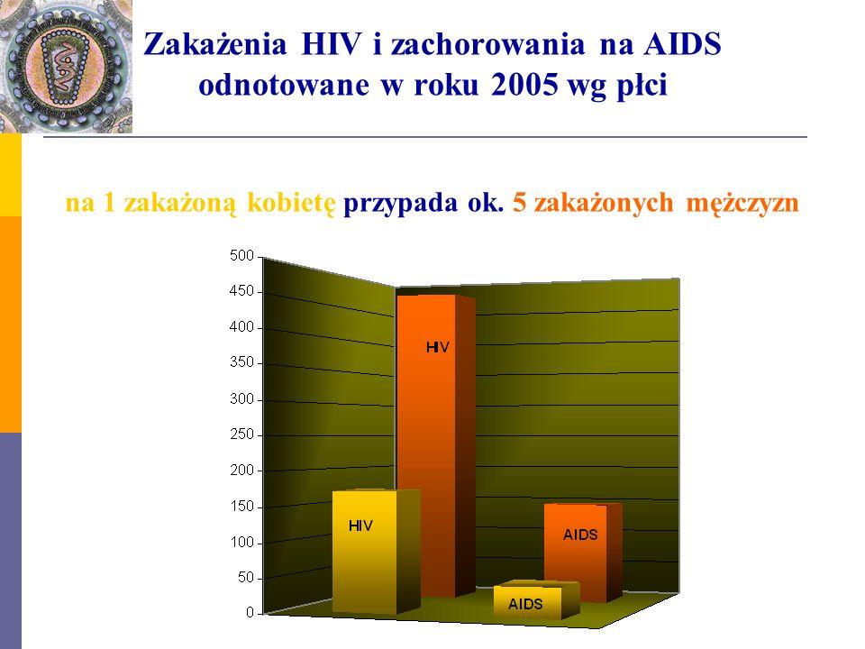 Zakażenia HIV i zachorowania na AIDS odnotowane w roku 2005 wg płci na 1 zakażoną kobietę przypada ok.