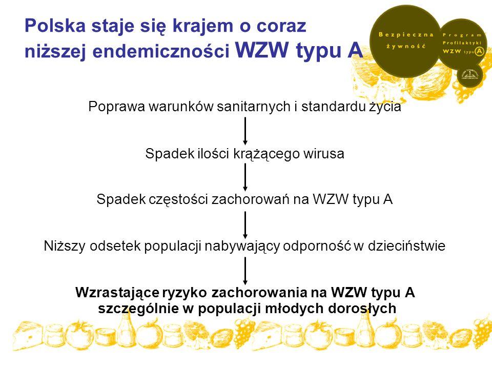 Polska staje się krajem o coraz niższej endemiczności WZW typu A