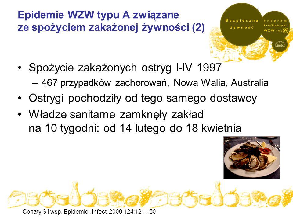 Epidemie WZW typu A związane ze spożyciem zakażonej żywności (2)