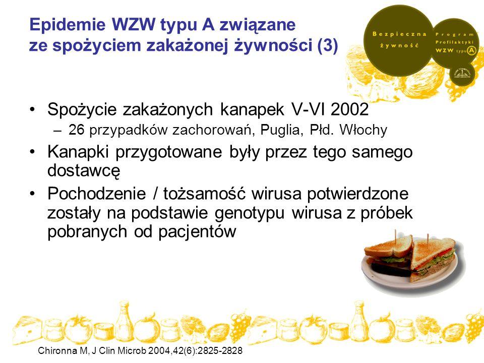Epidemie WZW typu A związane ze spożyciem zakażonej żywności (3)