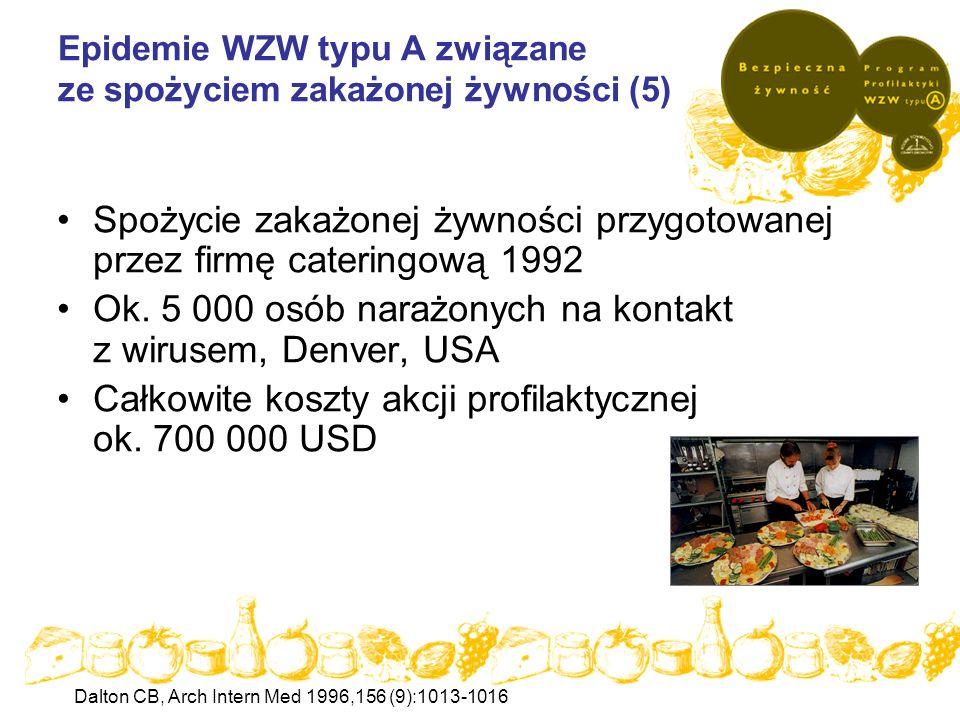 Epidemie WZW typu A związane ze spożyciem zakażonej żywności (5)
