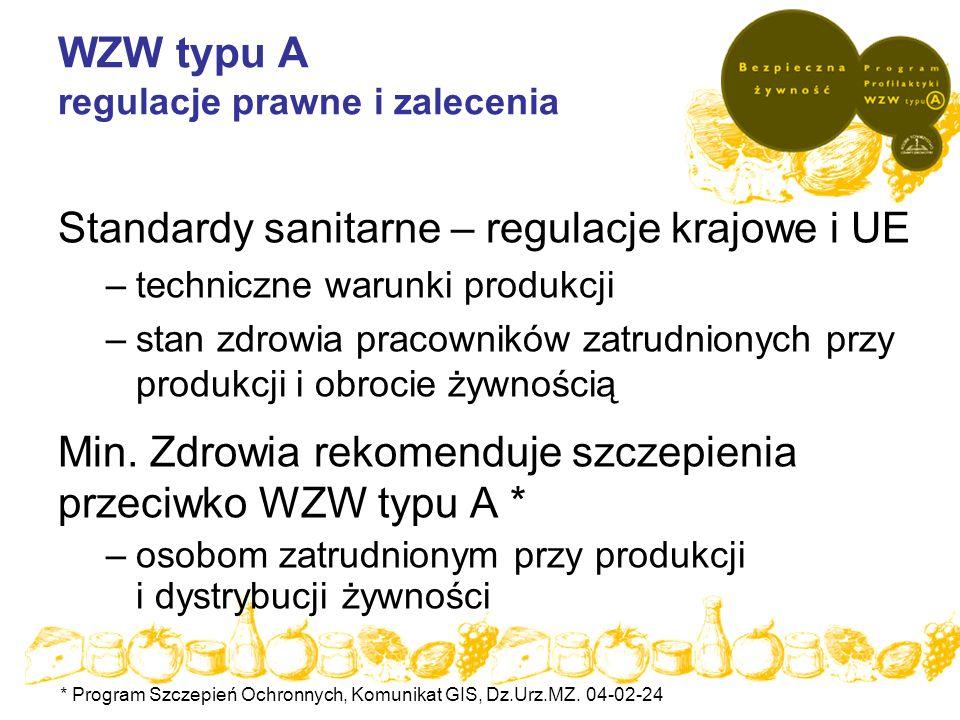 WZW typu A regulacje prawne i zalecenia