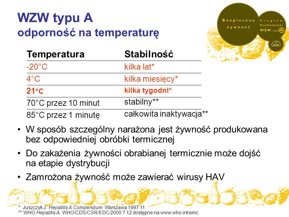 WZW typu A odporność na temperaturę