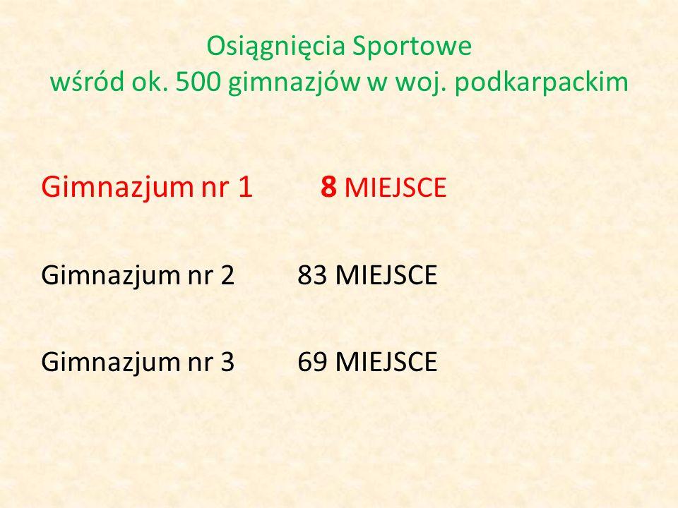 Osiągnięcia Sportowe wśród ok. 500 gimnazjów w woj. podkarpackim