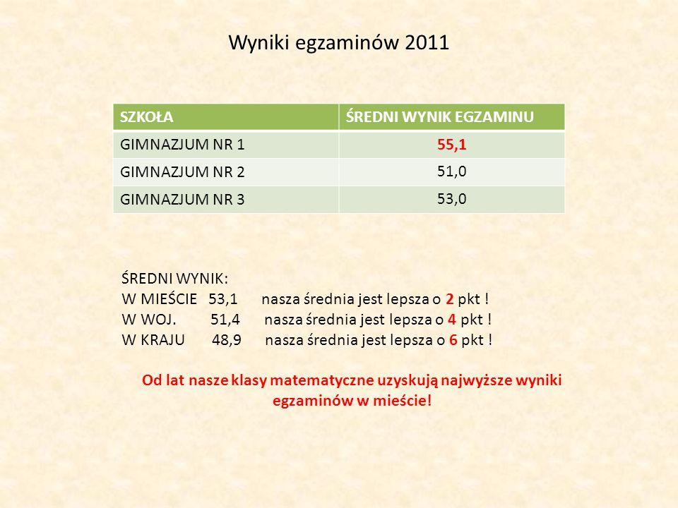 Wyniki egzaminów 2011 SZKOŁA ŚREDNI WYNIK EGZAMINU GIMNAZJUM NR 1 55,1