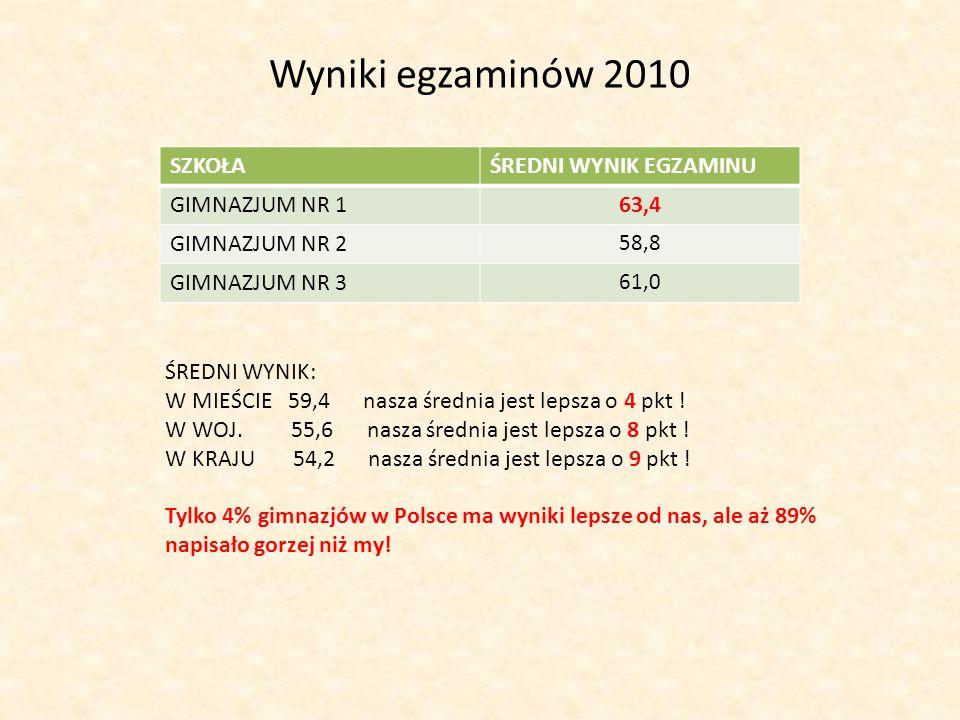 Wyniki egzaminów 2010 SZKOŁA ŚREDNI WYNIK EGZAMINU GIMNAZJUM NR 1 63,4