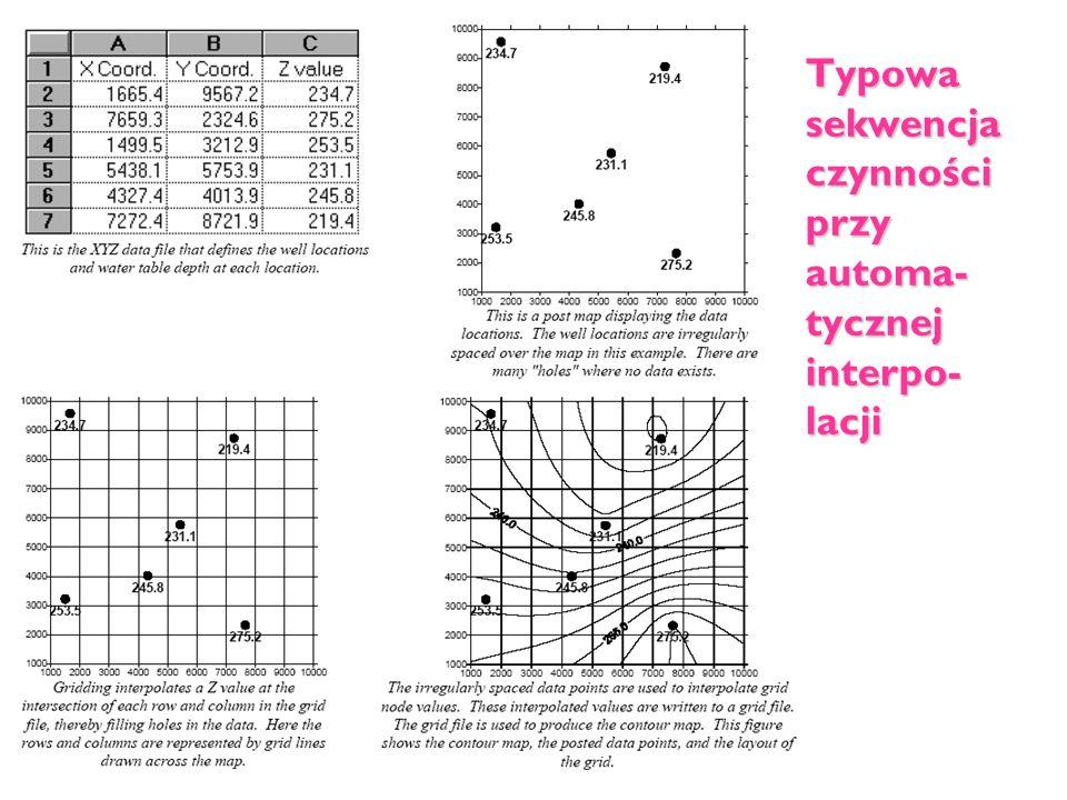 Typowa sekwencja czynności przy automa-tycznej interpo-lacji
