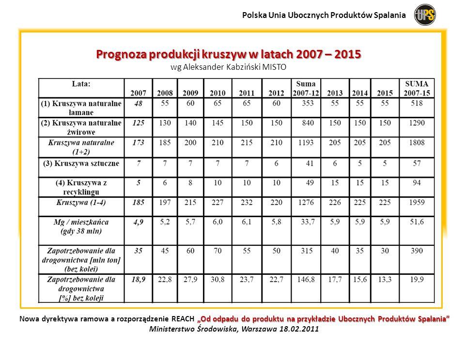 Prognoza produkcji kruszyw w latach 2007 – 2015