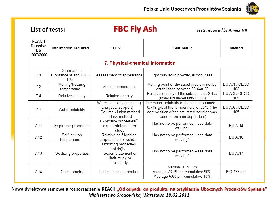 List of tests: FBC Fly Ash Tests required by Annex VII