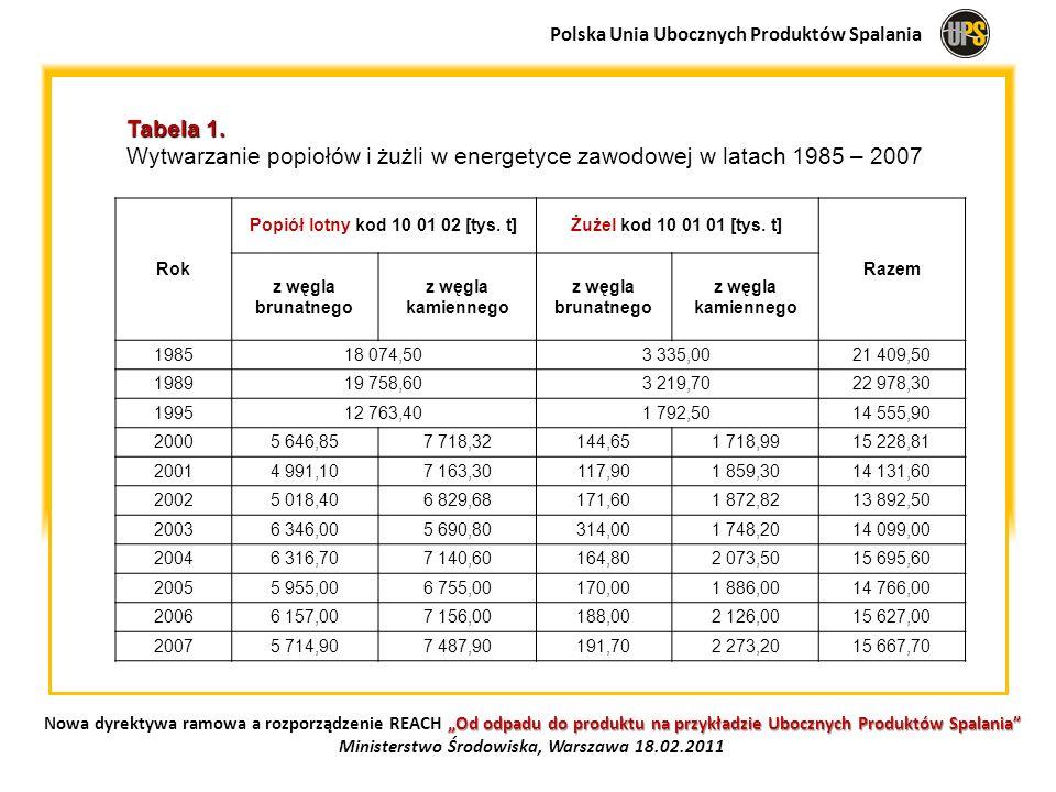 Polska Unia Ubocznych Produktów Spalania