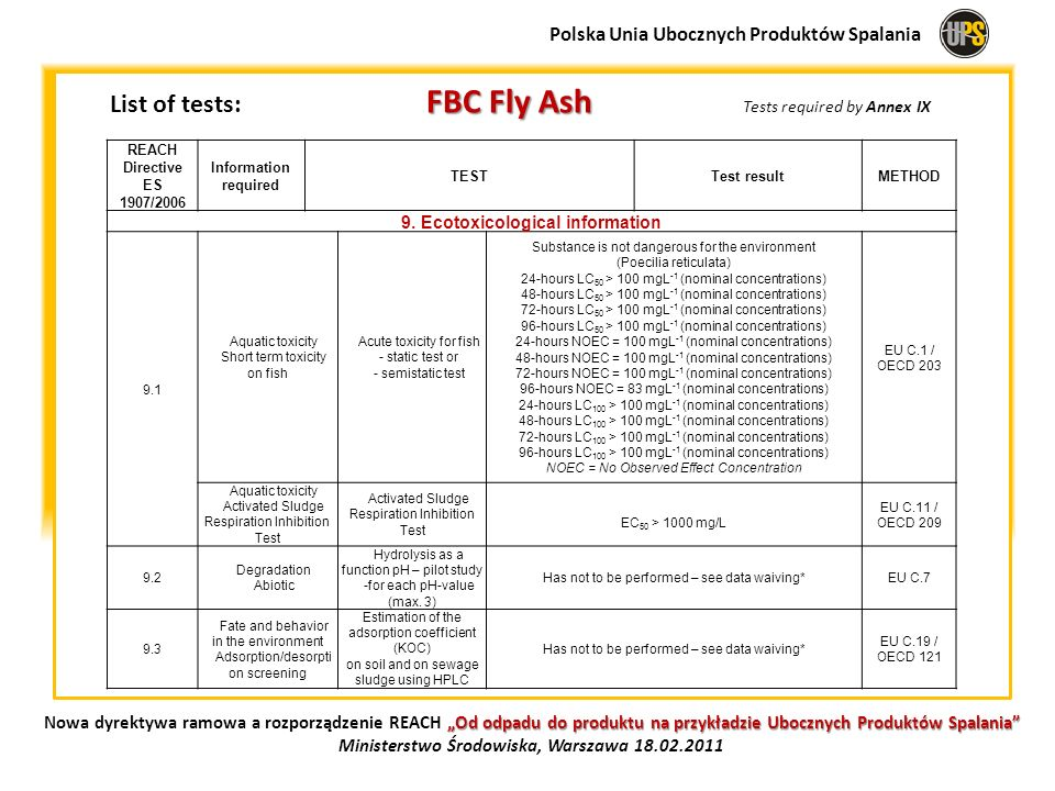 List of tests: FBC Fly Ash Tests required by Annex IX