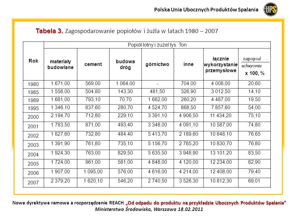 Tabela 3. Zagospodarowanie popiołów i żużla w latach 1980 – 2007