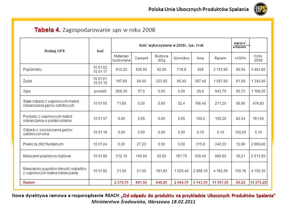 Tabela 4. Zagospodarowanie ups w roku 2008