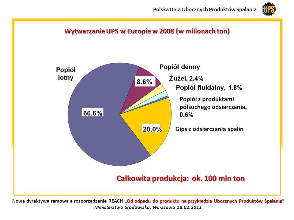 Wytwarzanie UPS w Europie w 2008 (w milionach ton)