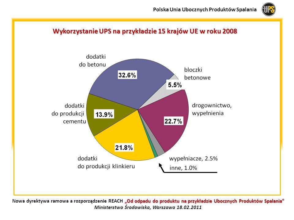 Wykorzystanie UPS na przykładzie 15 krajów UE w roku 2008