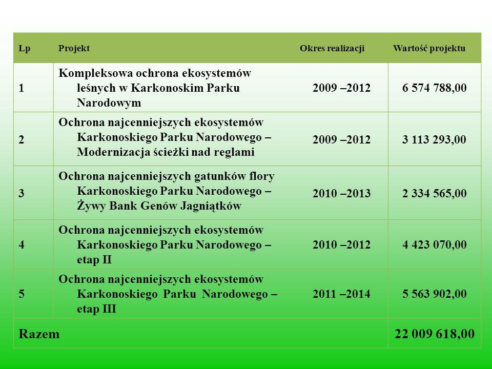 Lp Projekt. Okres realizacji. Wartość projektu. 1. Kompleksowa ochrona ekosystemów leśnych w Karkonoskim Parku Narodowym.