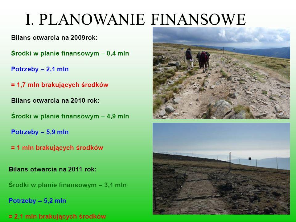 I. PLANOWANIE FINANSOWE