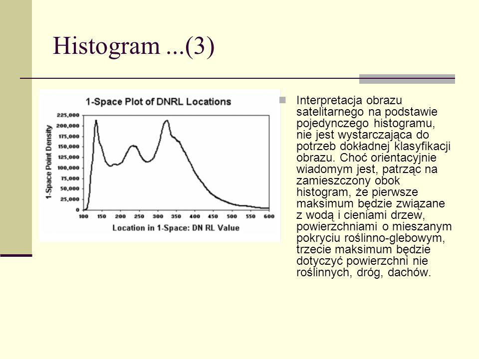Histogram ...(3)