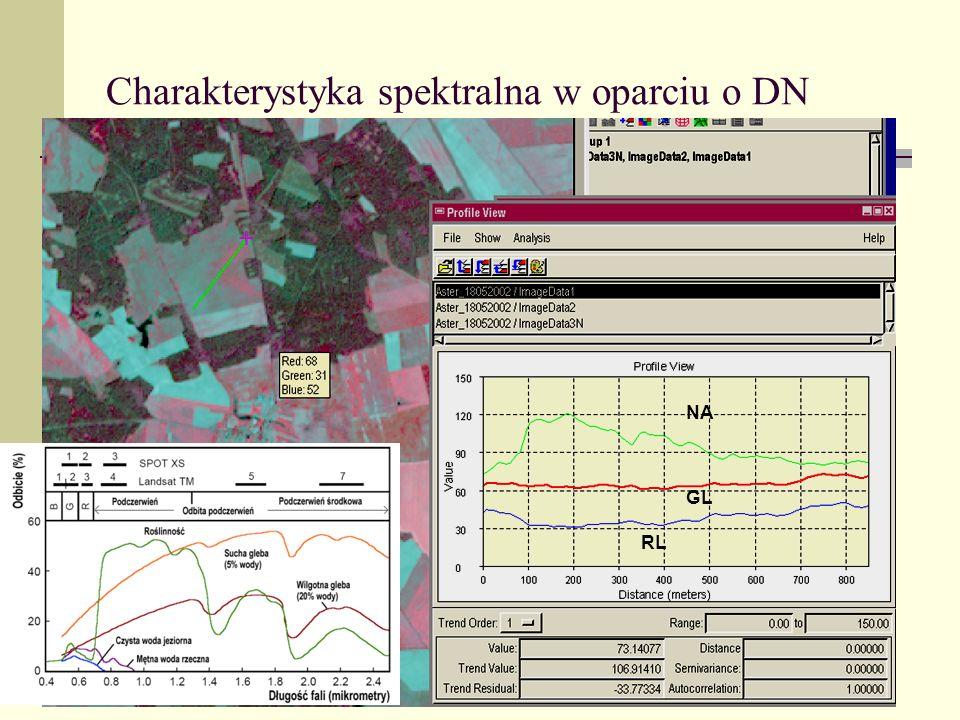 Charakterystyka spektralna w oparciu o DN