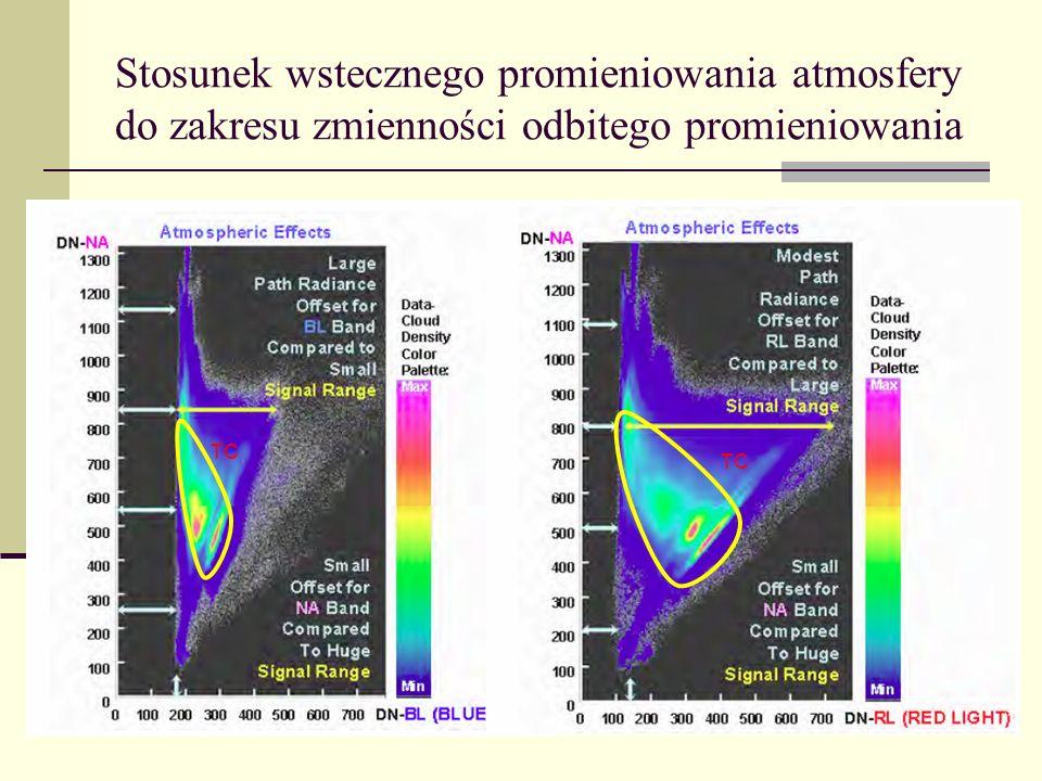 Stosunek wstecznego promieniowania atmosfery do zakresu zmienności odbitego promieniowania