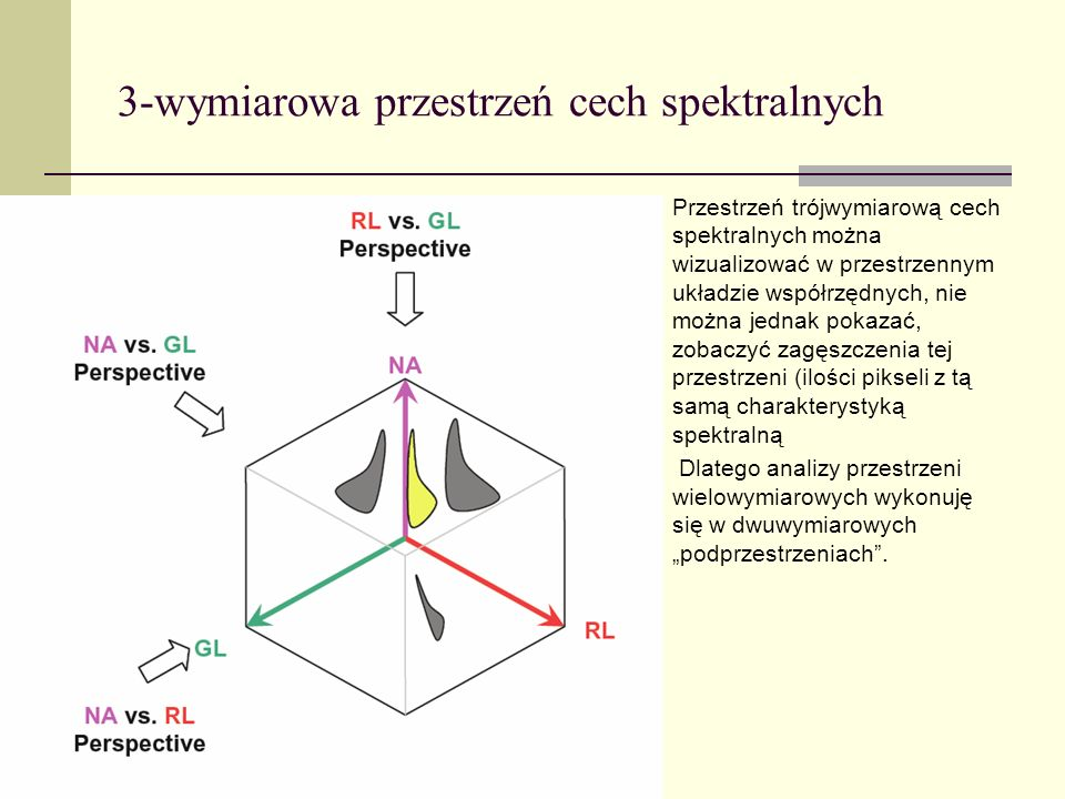 3-wymiarowa przestrzeń cech spektralnych