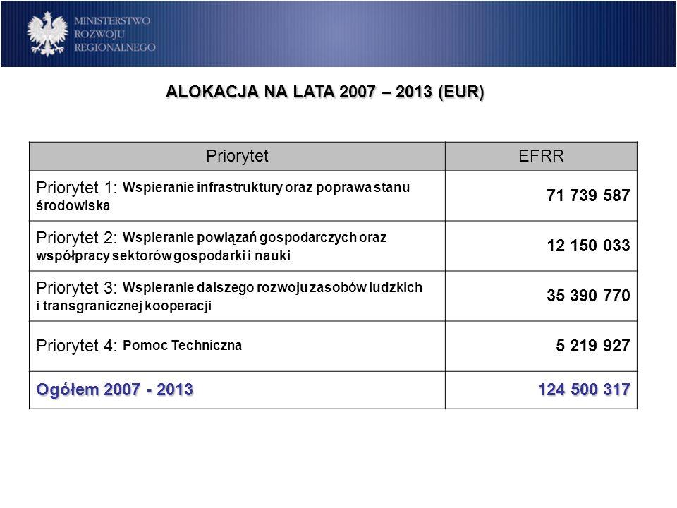 ALOKACJA NA LATA 2007 – 2013 (EUR)