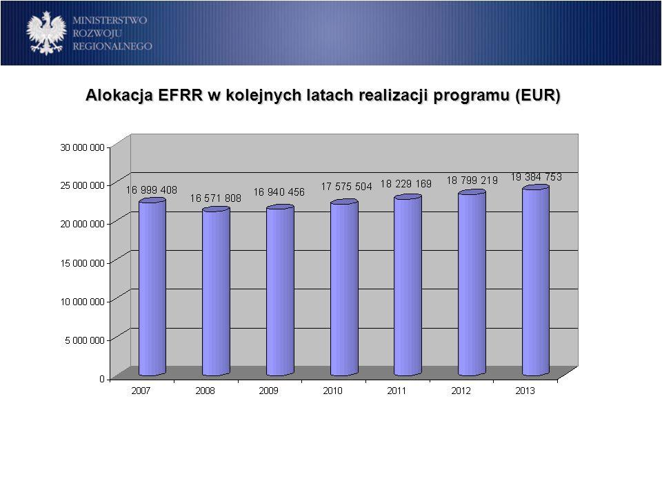 Alokacja EFRR w kolejnych latach realizacji programu (EUR)