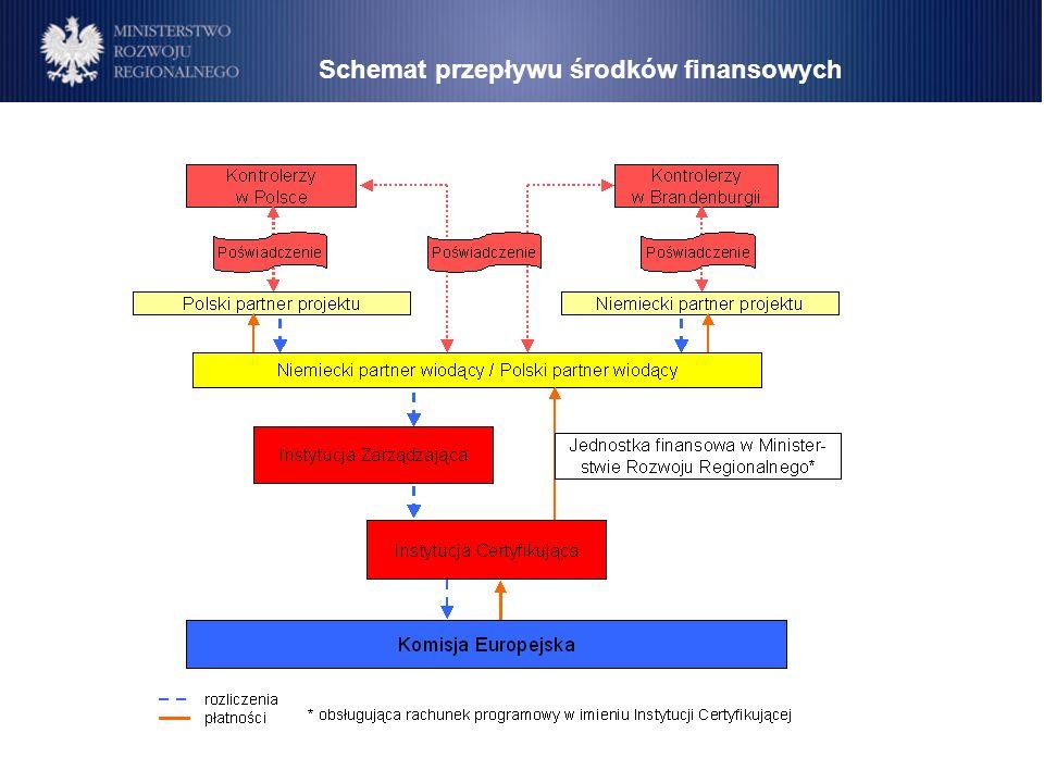 Schemat przepływu środków finansowych