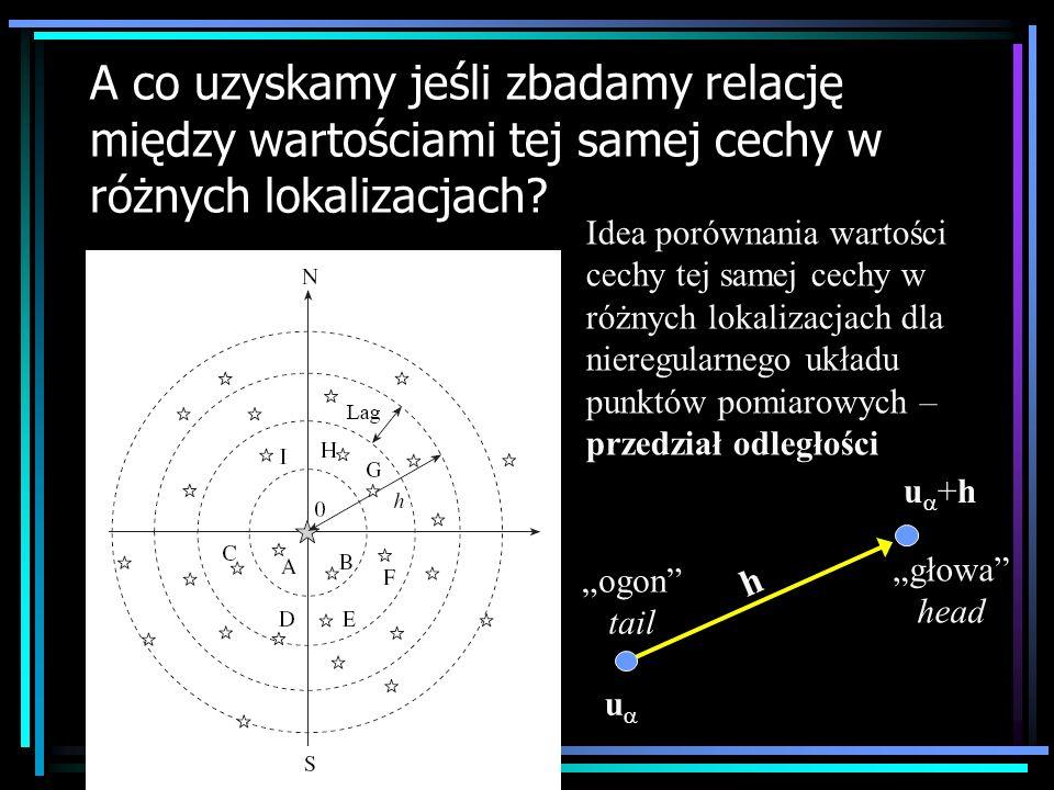 A co uzyskamy jeśli zbadamy relację między wartościami tej samej cechy w różnych lokalizacjach