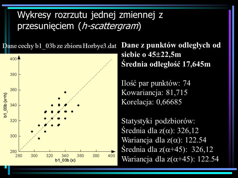 Wykresy rozrzutu jednej zmiennej z przesunięciem (h-scattergram)