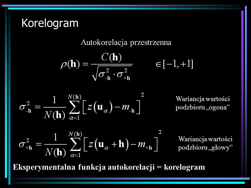 Eksperymentalna funkcja autokorelacji = korelogram