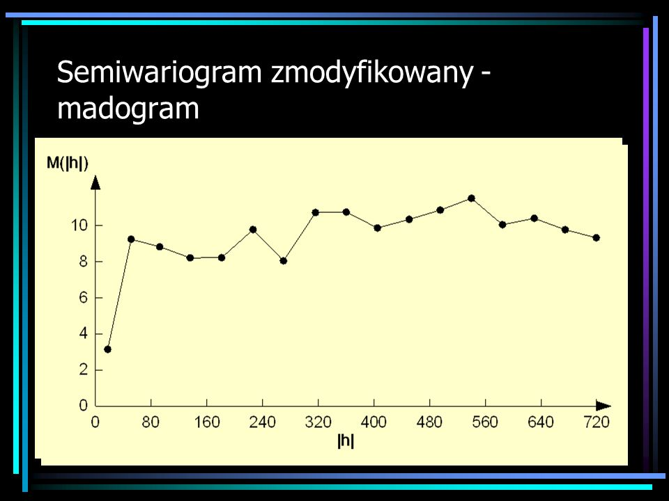 Semiwariogram zmodyfikowany - madogram